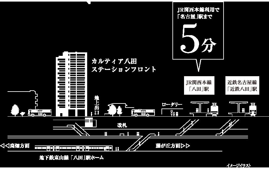 カルティア八田ステーションフロントから地下鉄八田駅までの地図